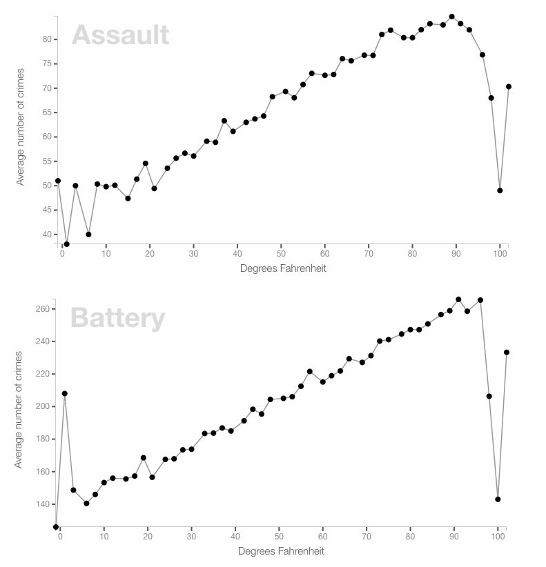 chicago assault and battery related to temperature chart