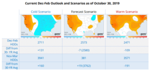 weather scenarios for energy traders