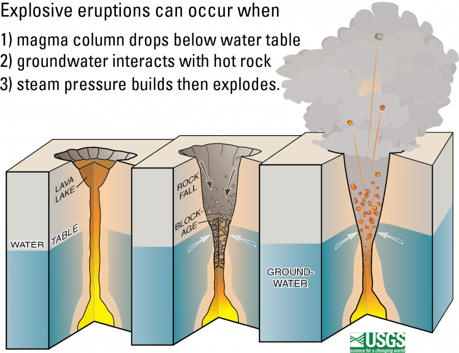 kilauea steam explosion process diagram