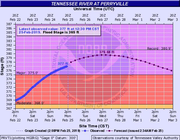 tennessee river levels chart feb25