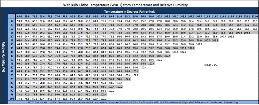 estimate WBGT chart blue