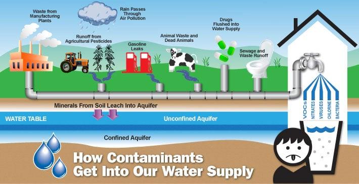 aquifer pollutants infographic
