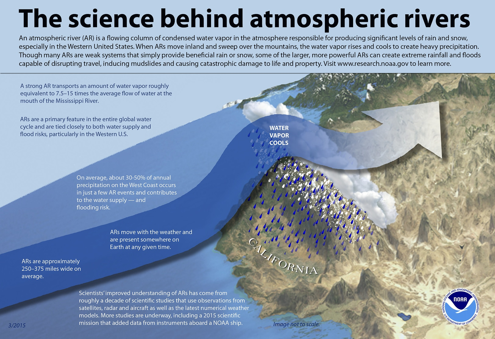 atmospheric rivers infographic
