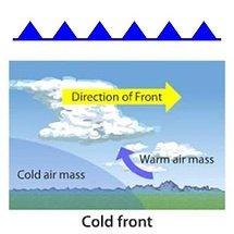 cold front illustration