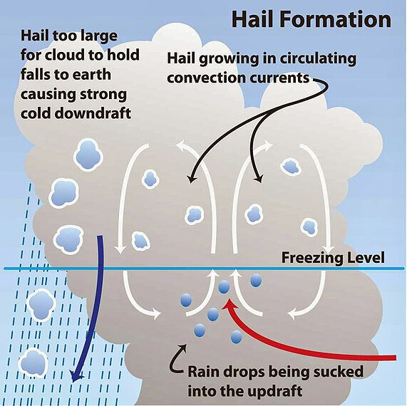hail formation incorrect diagram
