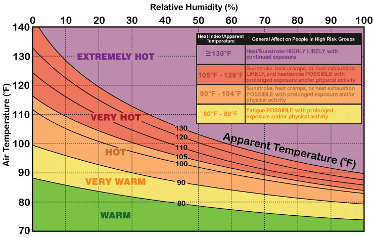 heat index chart green to purple