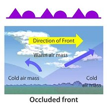 occluded front illustration
