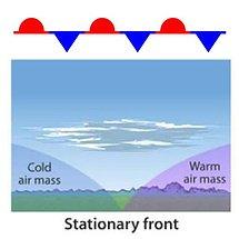stationary front illustration