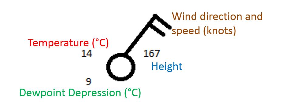 station plot diagram