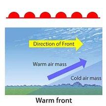 warm front illustration