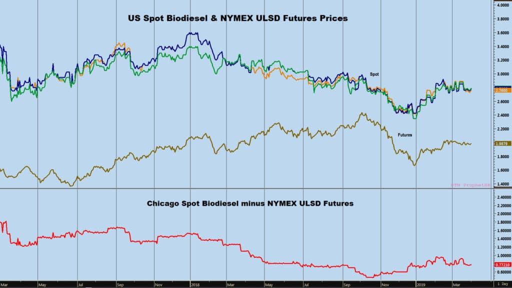 spot biodiesel chart
