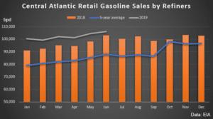 Central Atlantic Gas Sales