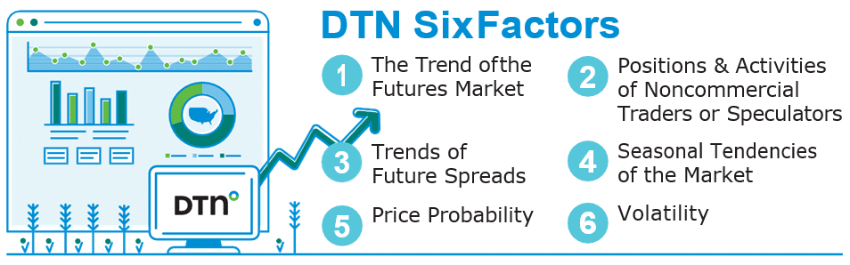 DTN Six Factors for Commodity Markets