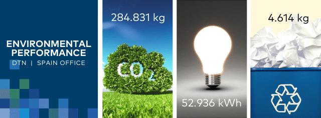 Environmental-results