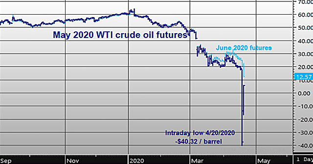 news insights commodities chart declining