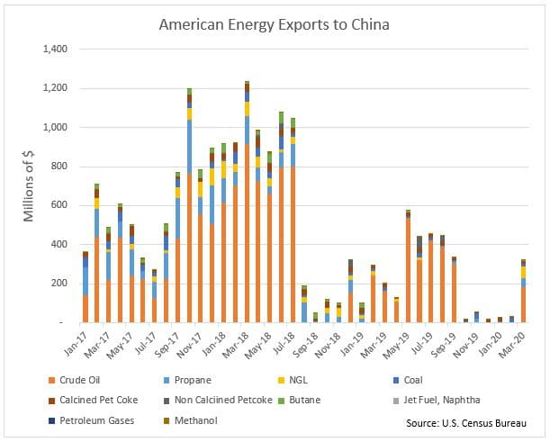 American Energy Exports to China Chart