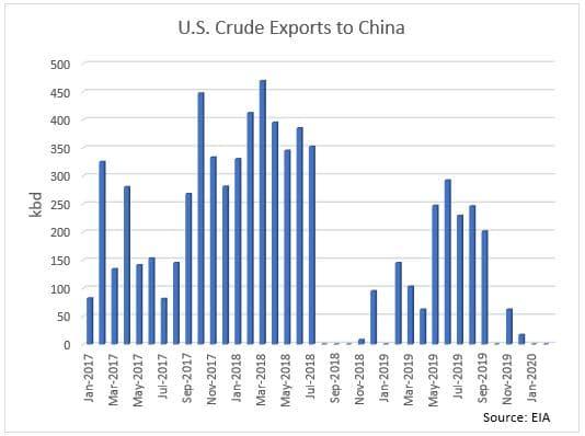 US Crude Exports to China Chart