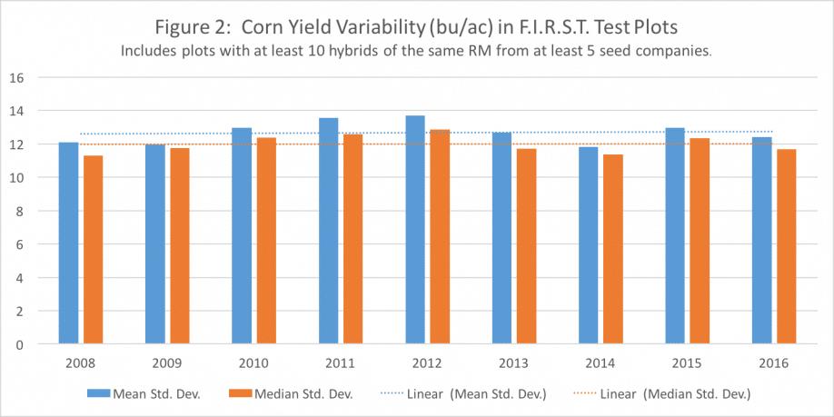 Graph: Corn Yield Variability