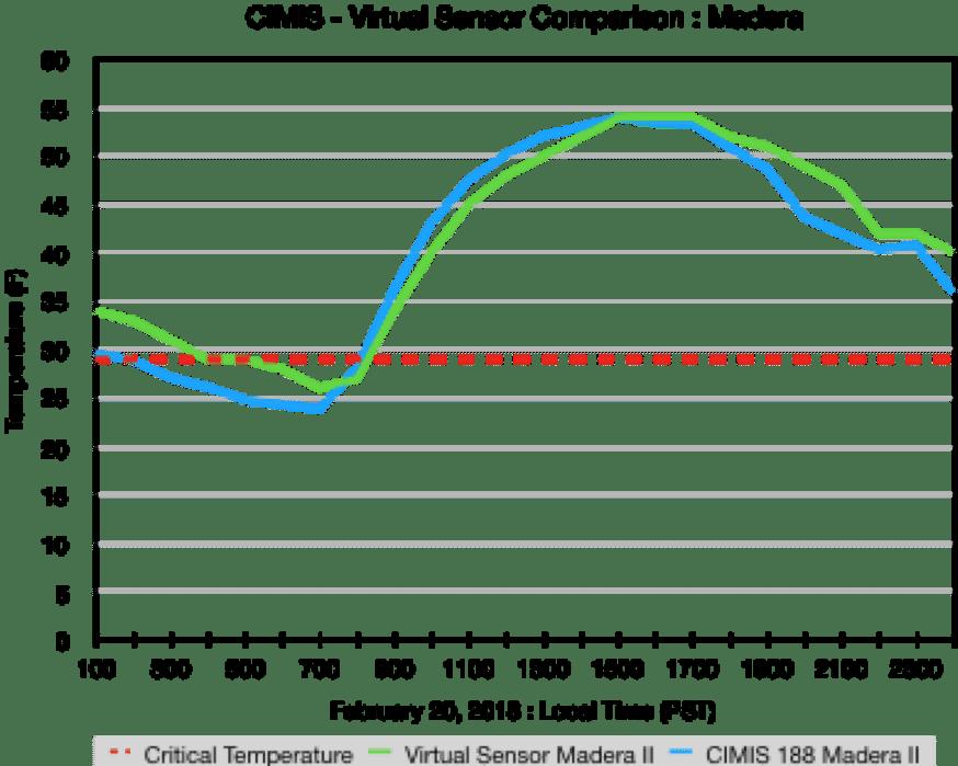 Virtual Sensor Data Comparison - Madera