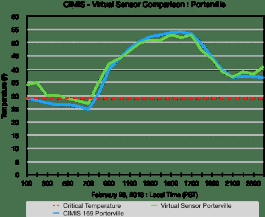 Virtual Sensor Data Comparison - Porterville