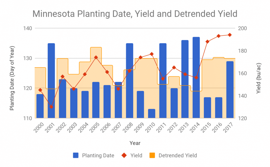 Median planting dates, yields, and detrended yields for the state of Minnesota for the years 2000 to 2017
