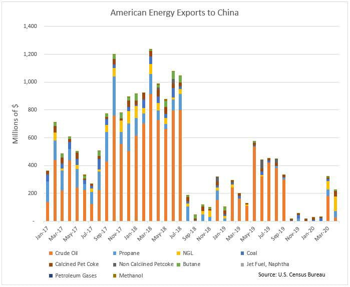 american energy exports to china bar graph