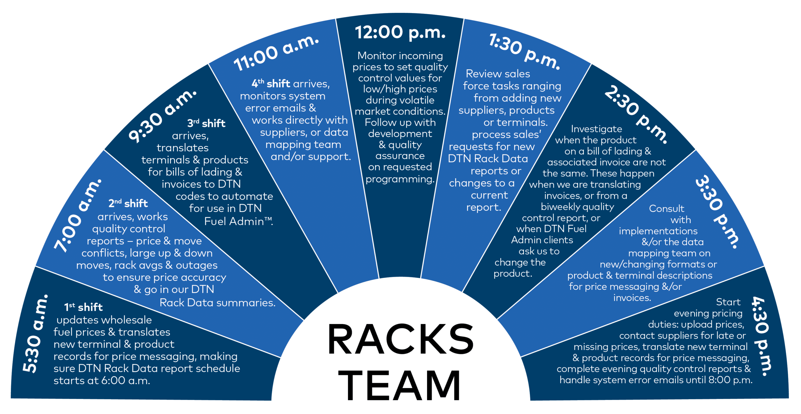 Racks Team Infographic