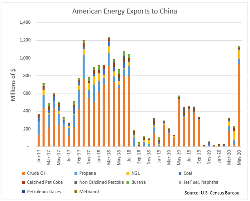 American Energy Exports to China Graph