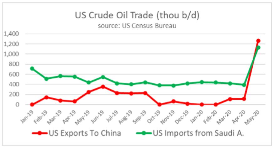 US Crude Oil Trade Chart