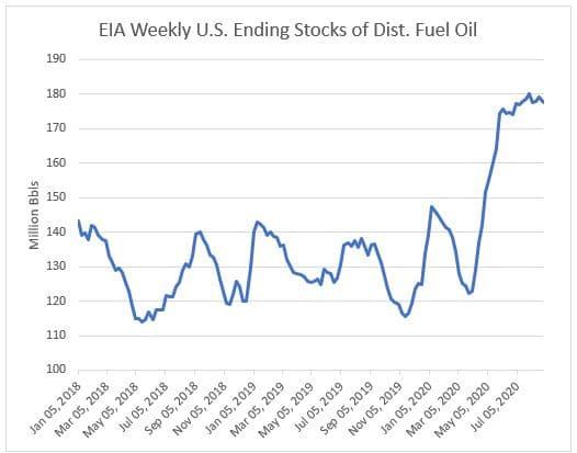 EIA Weekly U.S. Ending Stocks of Dist. Fuel Oil