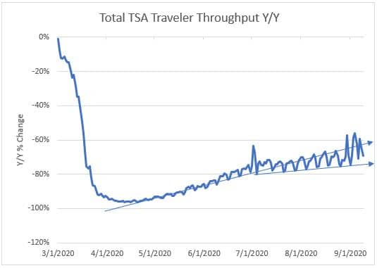 Total TSA Traveler Throughput Y/Y