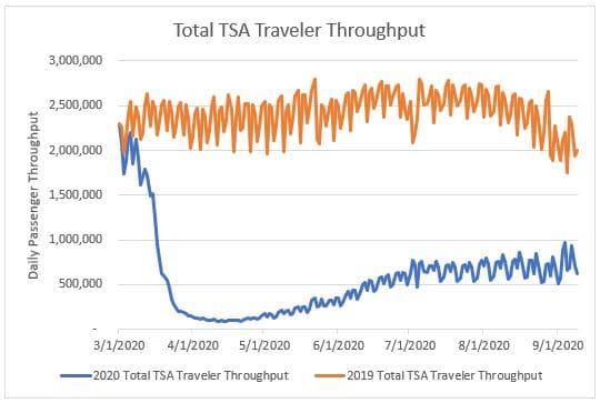 Total TSA Traveler Throughput
