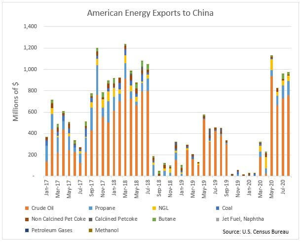 American Energy Exports to China chart 10.15.20