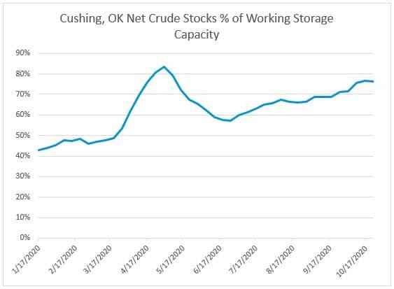 Cushing, OK Crude Stocks Percentage of Working Storage Capacity