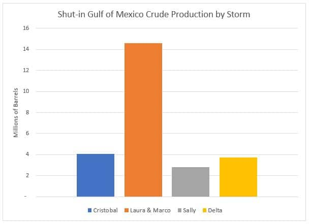 Shut In Crude Production by Storm