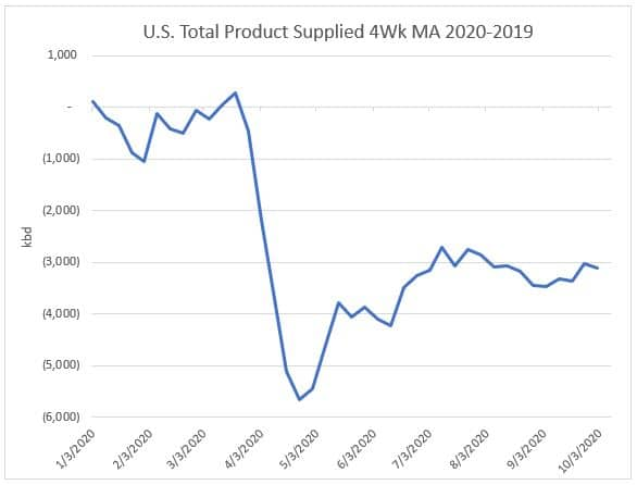 U.S. Total Product Supplied 4wk MA