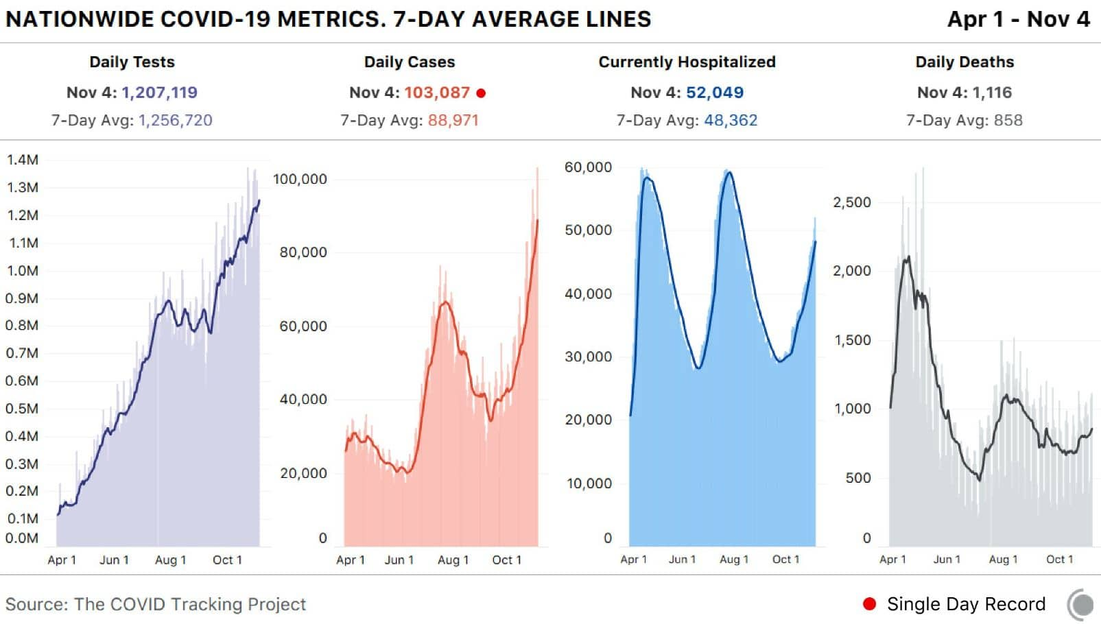 Nationwide Covid-19 Metrics 7-Day Average Lines