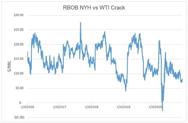 RBOB NYH vs WTI Crack Chart