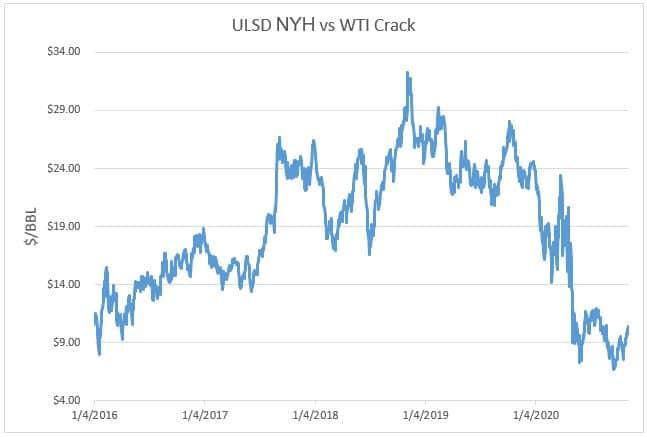 ULSD NYH vs WTI Crack Chart
