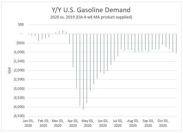 U.S. Gasoline Demand Chart