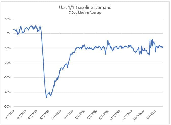 U.S. Y/Y Gasoline Demand 1.29.21