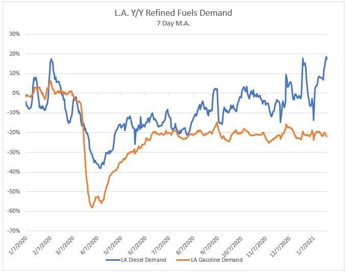 L.A. Y/Y Refined Fuels Demand 2.1.21