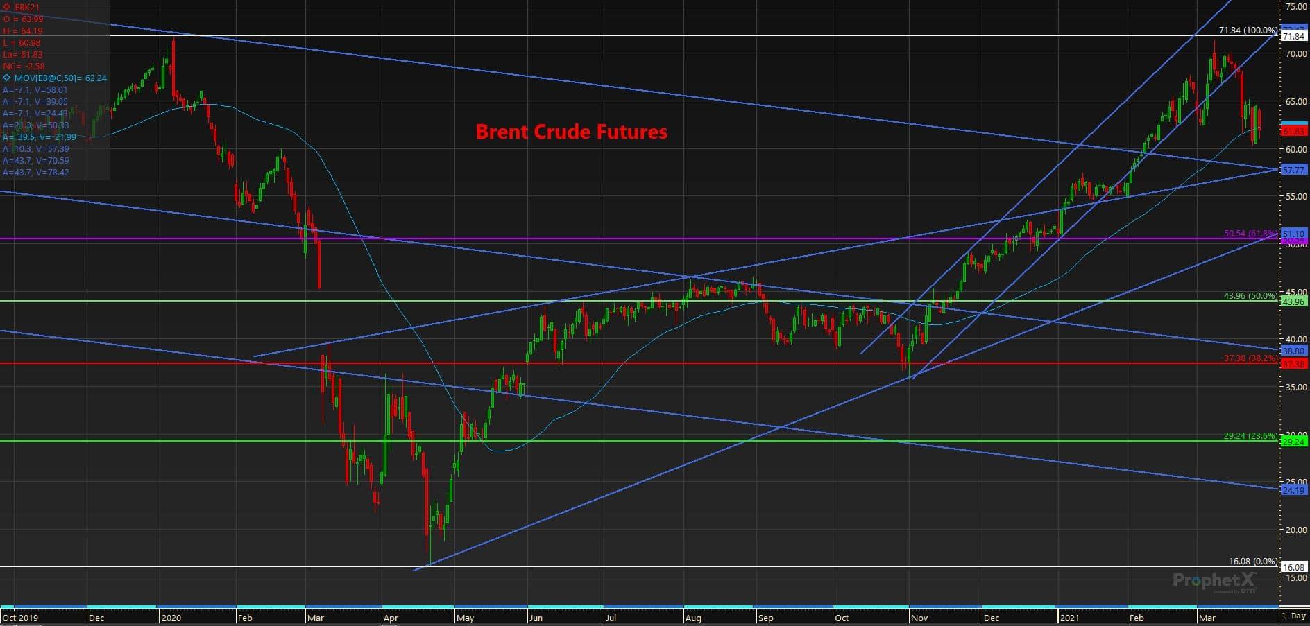 3.25.21 Brent Crude Futures