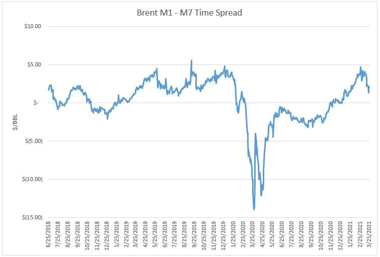 3.25.21 Brent Time Spread