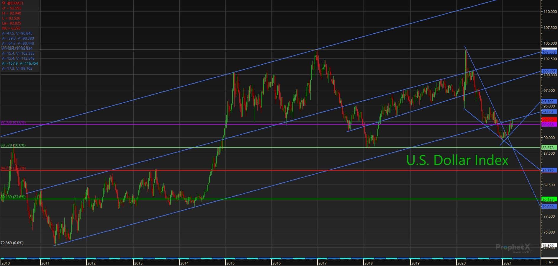 3.25.21 USD Index