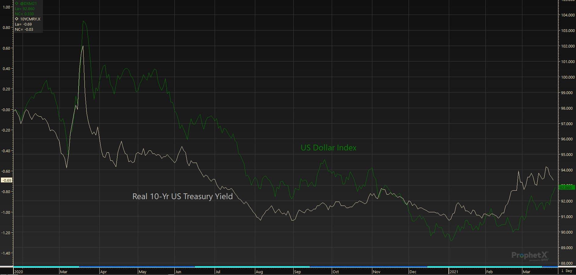 3.25.21 USD vs 10YR Treasury Yield