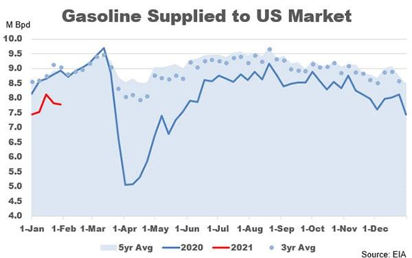 Gasoline supplied to U.S. market graph