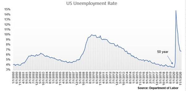 U.S. Unemployment Rate Graph