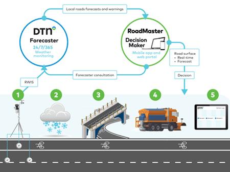 Infographic RoadMaster