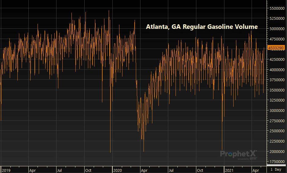 Atlanta, GA fuel demand